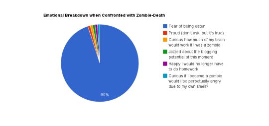Zombie Fear